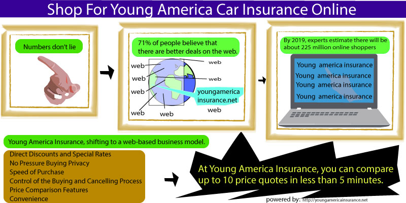 Young America Car Insurance Online